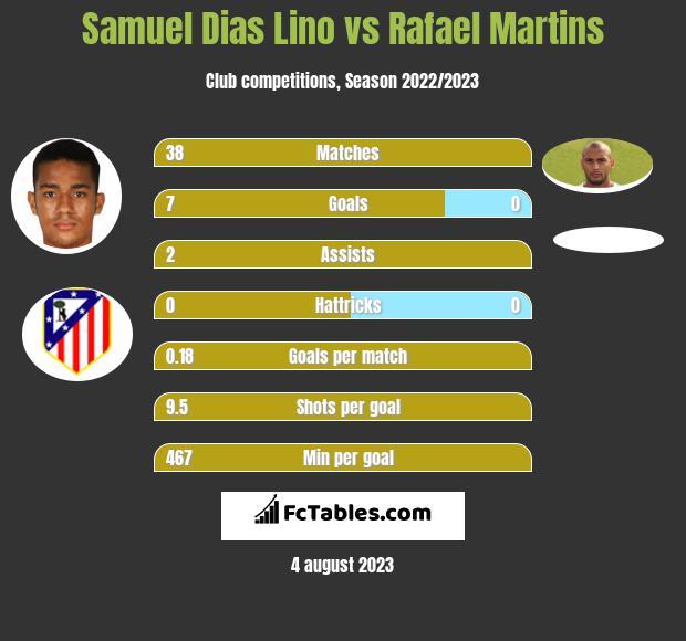 Samuel Dias Lino vs Rafael Martins h2h player stats
