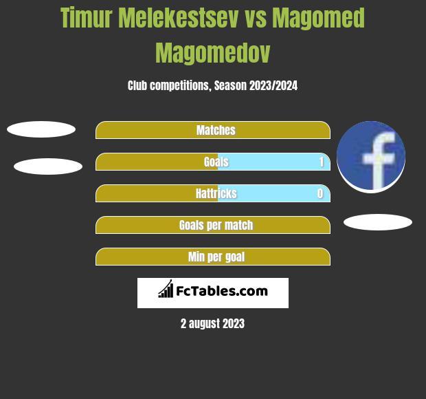 Timur Melekestsev vs Magomed Magomedov h2h player stats