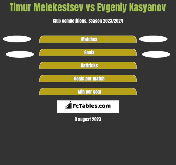 Timur Melekestsev vs Evgeniy Kasyanov h2h player stats