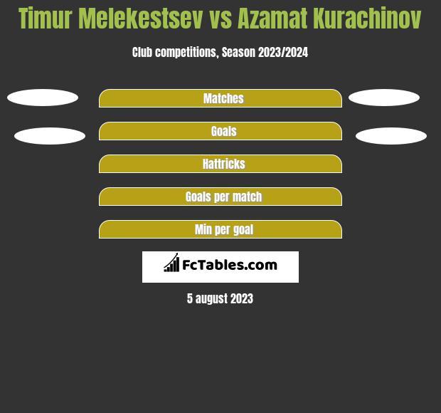 Timur Melekestsev vs Azamat Kurachinov h2h player stats