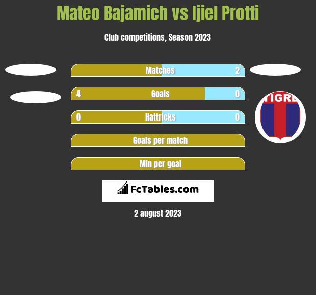 Mateo Bajamich vs Ijiel Protti h2h player stats