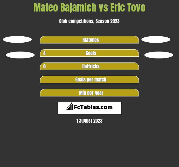 Mateo Bajamich vs Eric Tovo h2h player stats