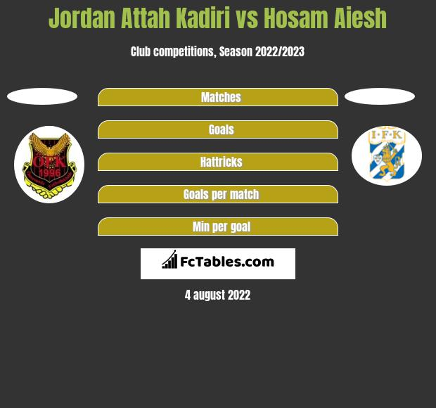 Jordan Attah Kadiri vs Hosam Aiesh h2h player stats