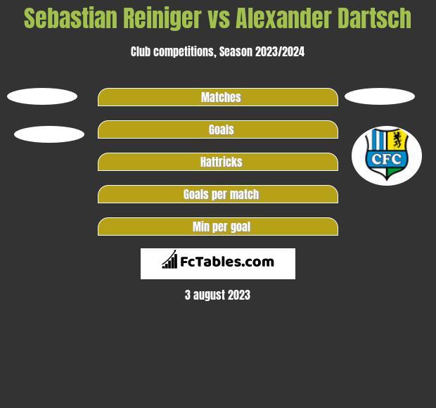 Sebastian Reiniger vs Alexander Dartsch h2h player stats