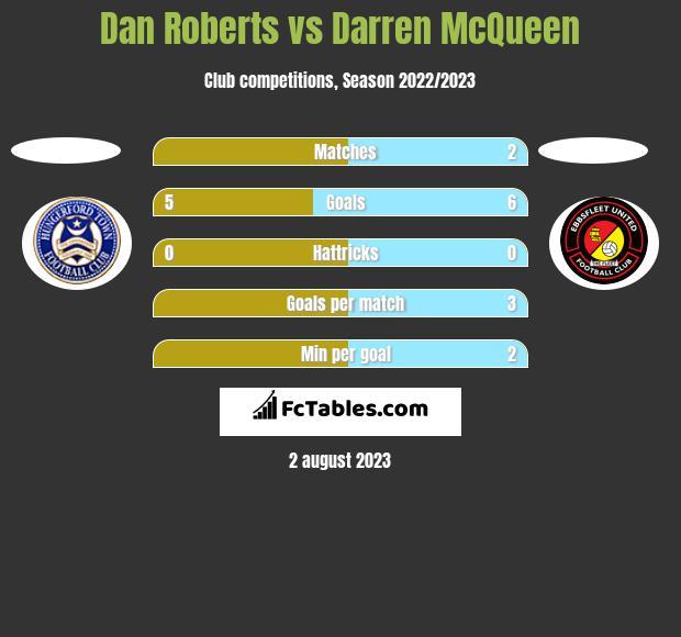 Dan Roberts vs Darren McQueen h2h player stats