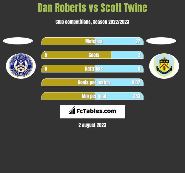 Dan Roberts vs Scott Twine h2h player stats