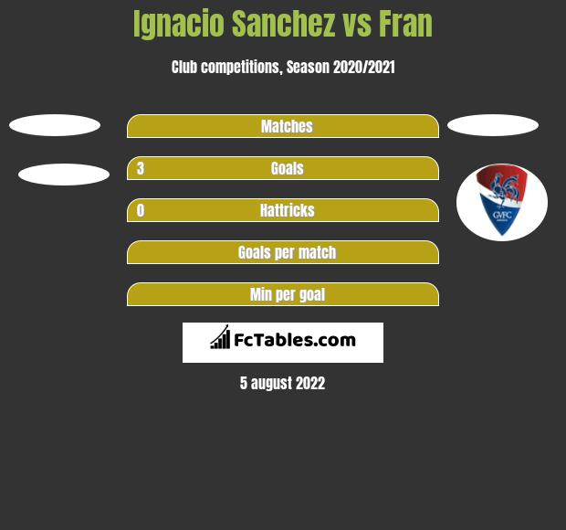 Ignacio Sanchez vs Fran h2h player stats