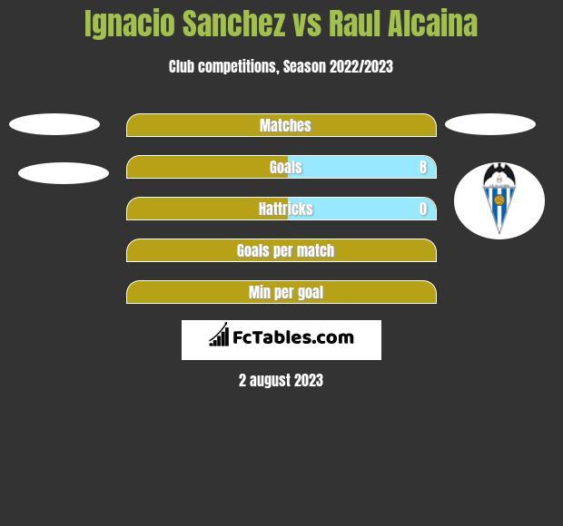 Ignacio Sanchez vs Raul Alcaina h2h player stats