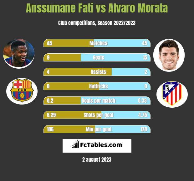 Anssumane Fati vs Alvaro Morata infographic