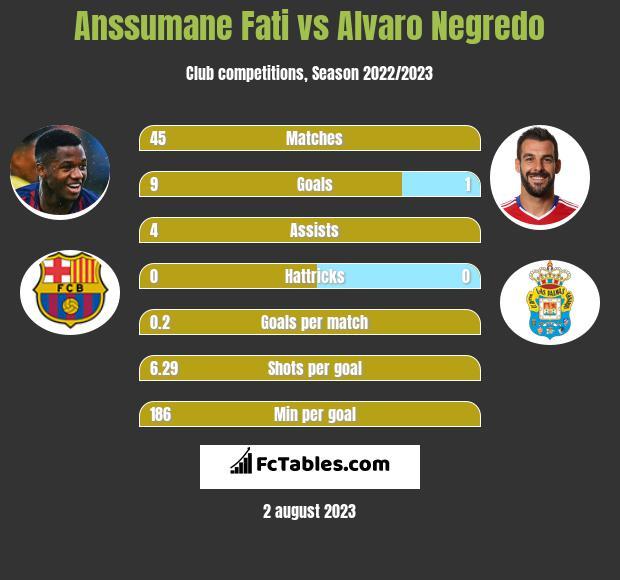 Anssumane Fati vs Alvaro Negredo infographic
