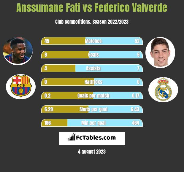 Anssumane Fati vs Federico Valverde h2h player stats