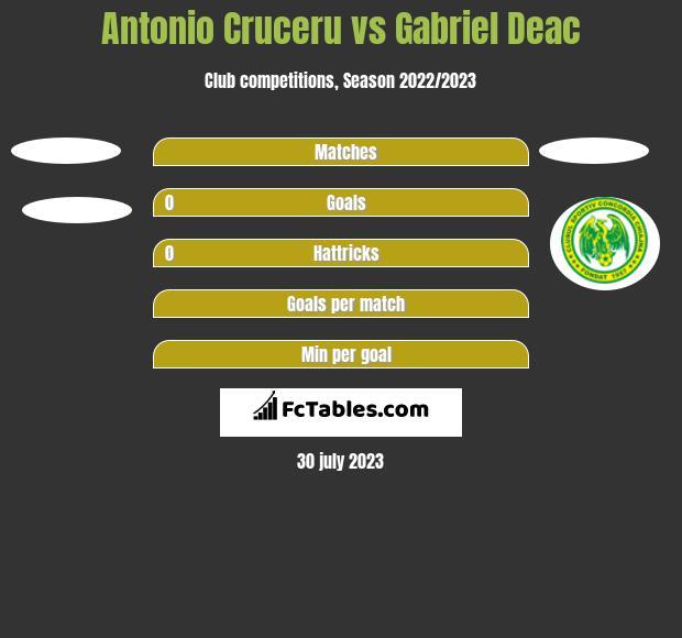 Antonio Cruceru vs Gabriel Deac h2h player stats