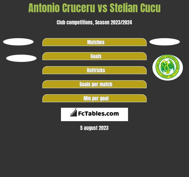 Antonio Cruceru vs Stelian Cucu h2h player stats