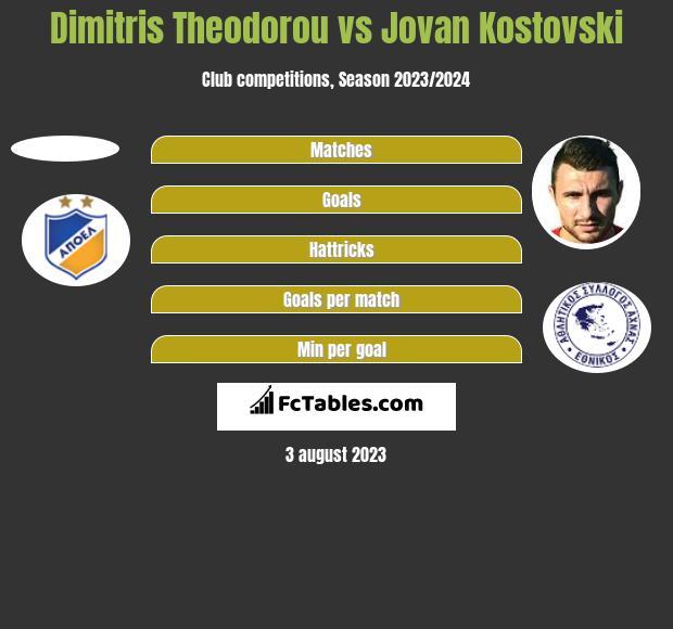 Dimitris Theodorou vs Jovan Kostovski h2h player stats