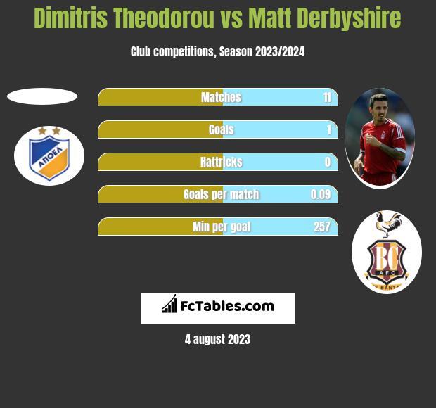Dimitris Theodorou vs Matt Derbyshire h2h player stats