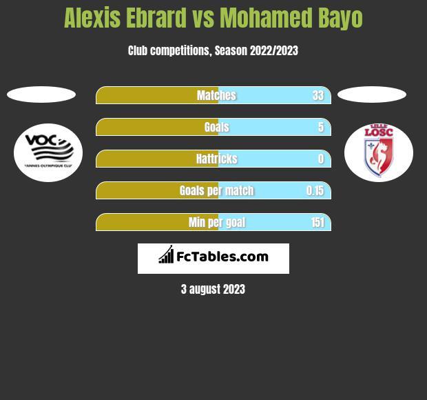 Alexis Ebrard vs Mohamed Bayo h2h player stats