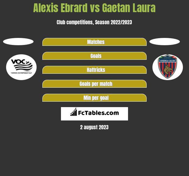 Alexis Ebrard vs Gaetan Laura h2h player stats