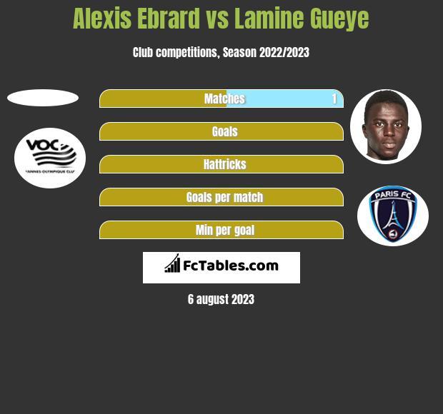 Alexis Ebrard vs Lamine Gueye h2h player stats