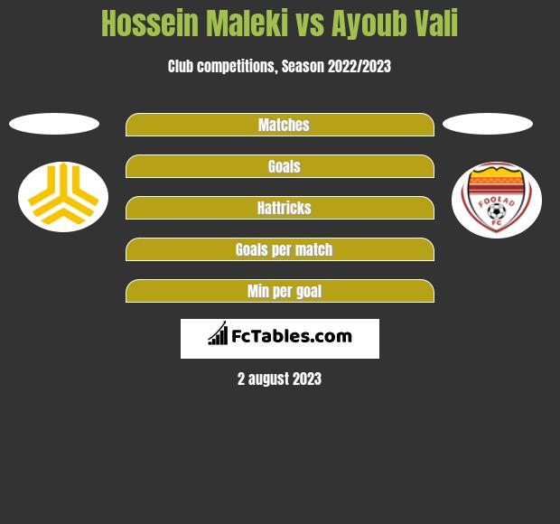 Hossein Maleki vs Ayoub Vali h2h player stats
