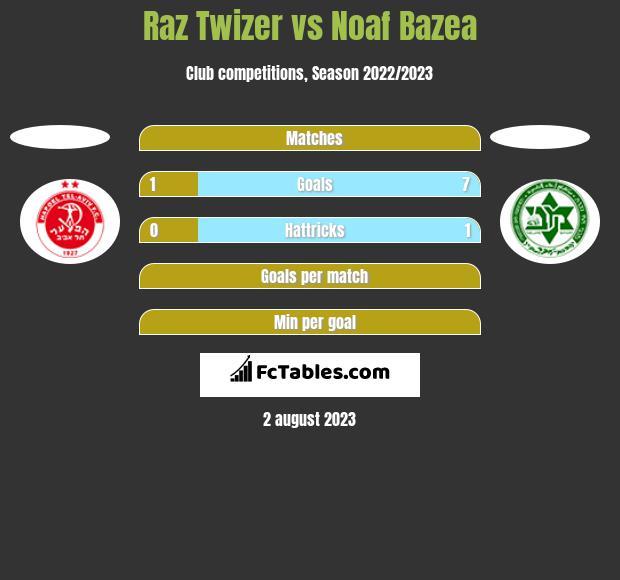 Raz Twizer vs Noaf Bazea h2h player stats