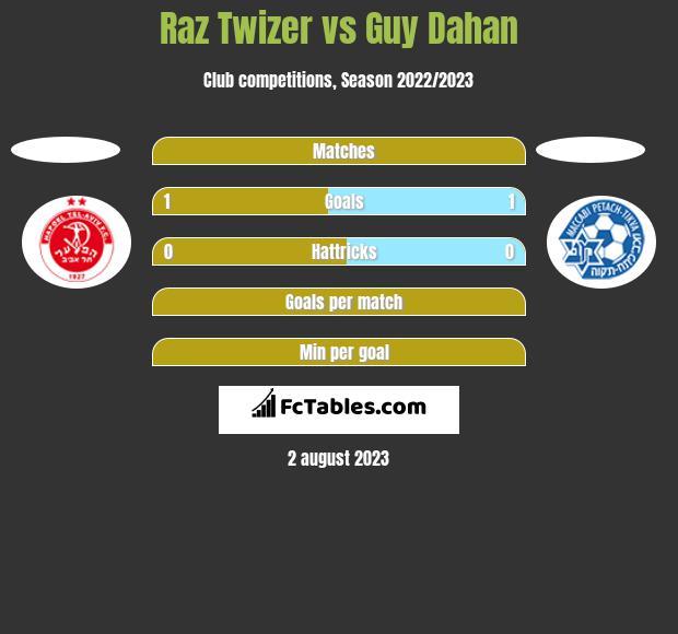 Raz Twizer vs Guy Dahan h2h player stats