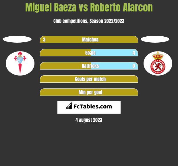 Miguel Baeza vs Roberto Alarcon h2h player stats