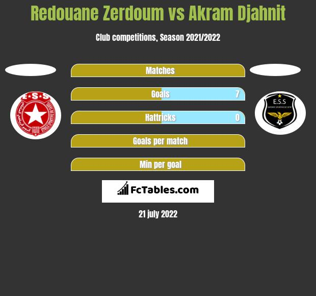 Redouane Zerdoum vs Akram Djahnit h2h player stats