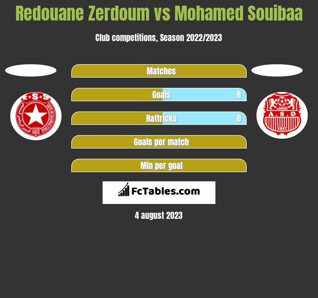 Redouane Zerdoum vs Mohamed Souibaa h2h player stats