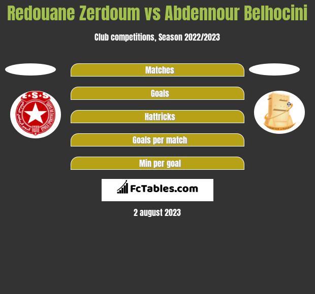 Redouane Zerdoum vs Abdennour Belhocini h2h player stats
