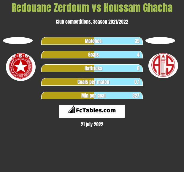 Redouane Zerdoum vs Houssam Ghacha h2h player stats