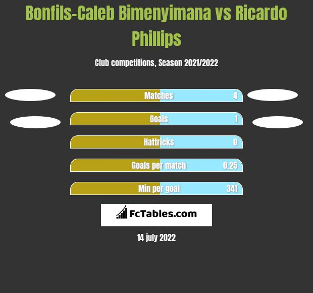 Bonfils-Caleb Bimenyimana vs Ricardo Phillips h2h player stats