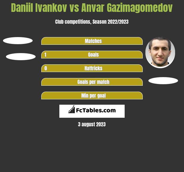 Daniil Ivankov vs Anvar Gazimagomedov h2h player stats