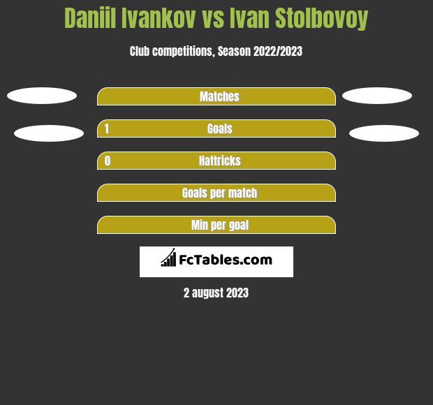 Daniil Ivankov vs Ivan Stolbovoy h2h player stats