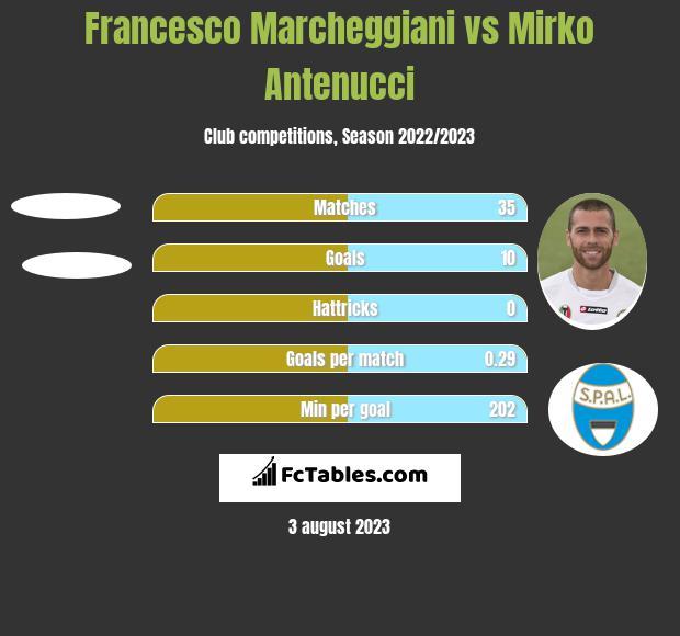 Francesco Marcheggiani vs Mirko Antenucci h2h player stats