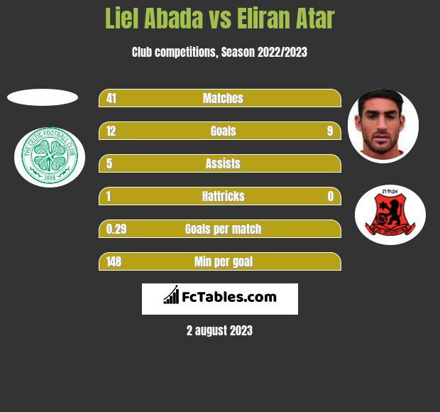 Liel Abada vs Eliran Atar h2h player stats