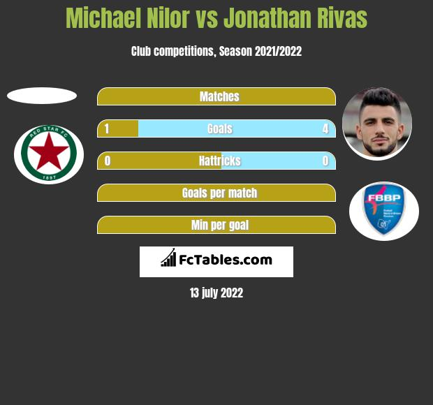 Michael Nilor vs Jonathan Rivas h2h player stats