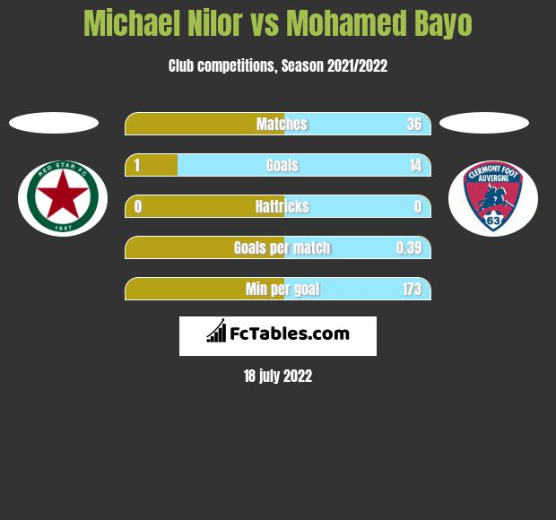 Michael Nilor vs Mohamed Bayo h2h player stats