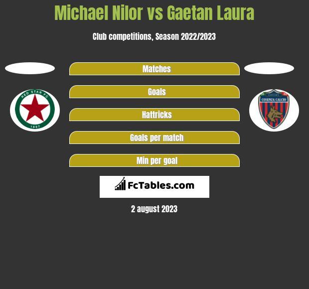 Michael Nilor vs Gaetan Laura h2h player stats