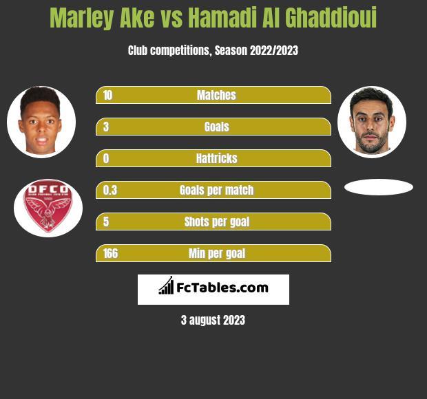Marley Ake vs Hamadi Al Ghaddioui h2h player stats