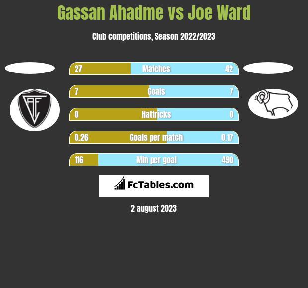 Gassan Ahadme vs Joe Ward h2h player stats