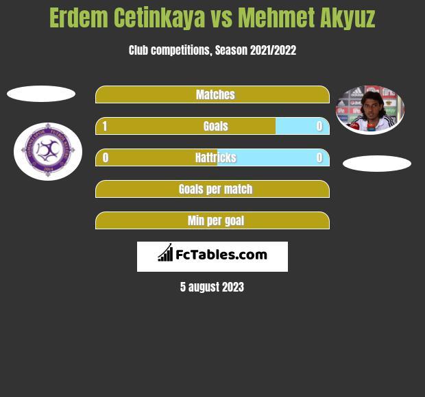 Erdem Cetinkaya vs Mehmet Akyuz h2h player stats