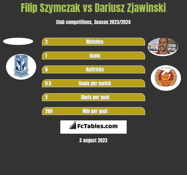 Filip Szymczak vs Dariusz Zjawinski h2h player stats