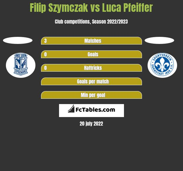 Filip Szymczak vs Luca Pfeiffer h2h player stats