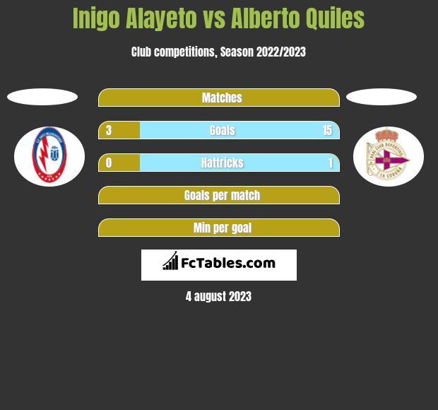 Inigo Alayeto vs Alberto Quiles h2h player stats