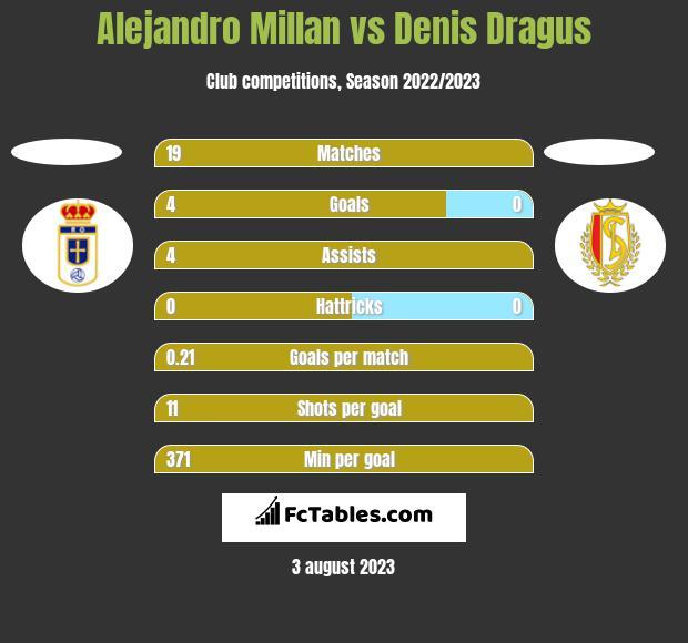 Alejandro Millan vs Denis Dragus h2h player stats