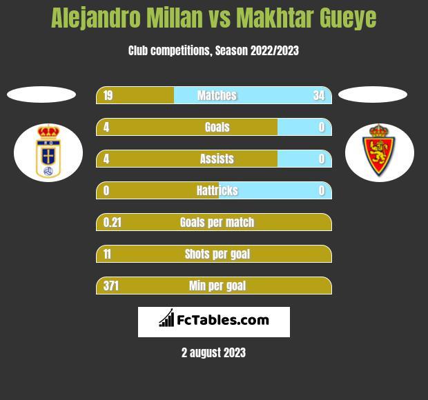 Alejandro Millan vs Makhtar Gueye h2h player stats