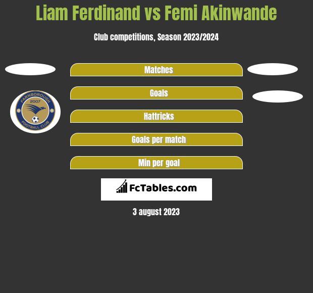 Liam Ferdinand vs Femi Akinwande h2h player stats