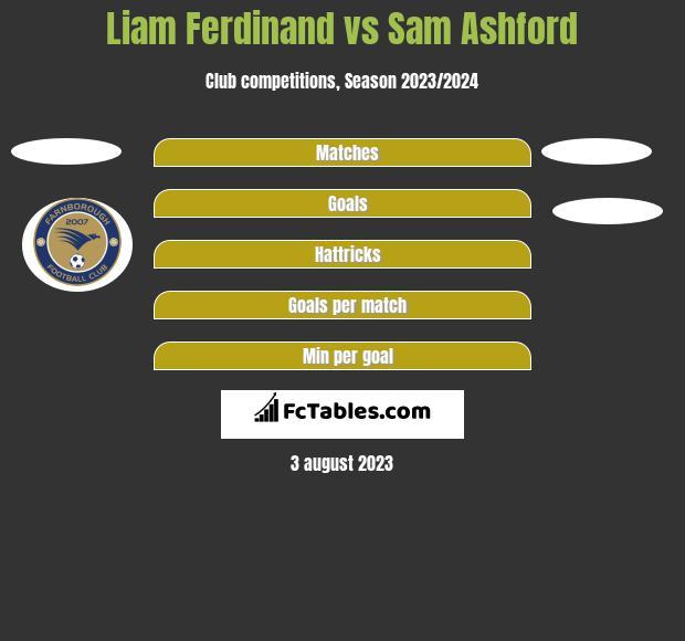Liam Ferdinand vs Sam Ashford h2h player stats