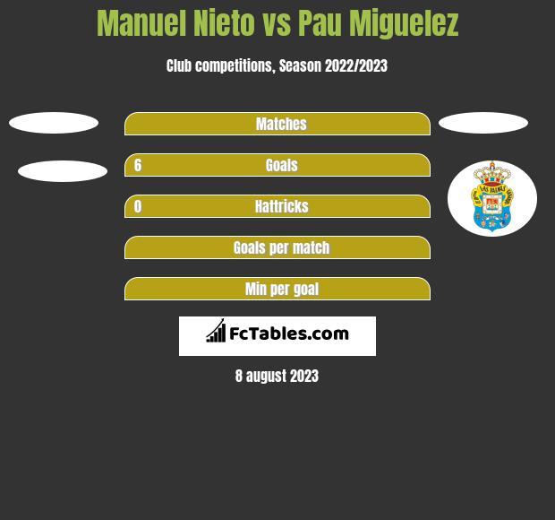 Manuel Nieto vs Pau Miguelez h2h player stats