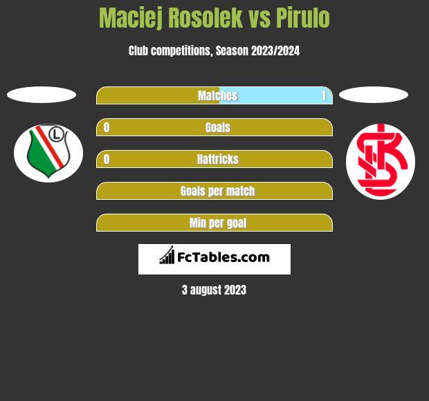 Maciej Rosolek vs Pirulo h2h player stats